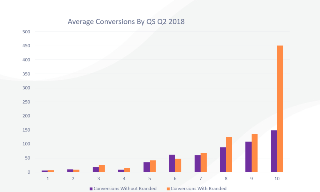 conversions-by-QS-with-and-without-branded